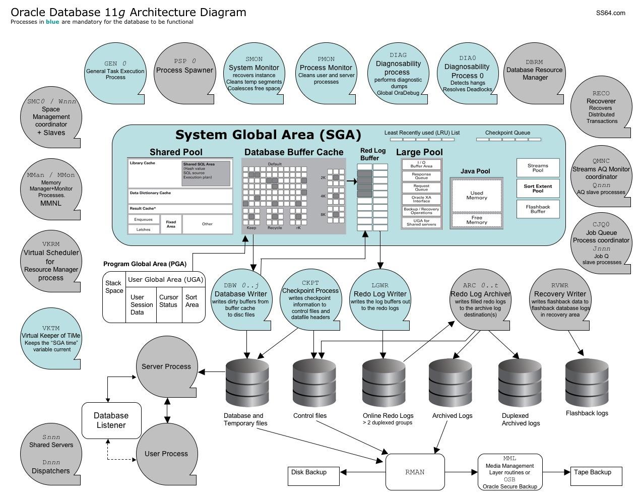 High Quality Diagrama Da Arquitetura U2013 Oracle Database 11g Design